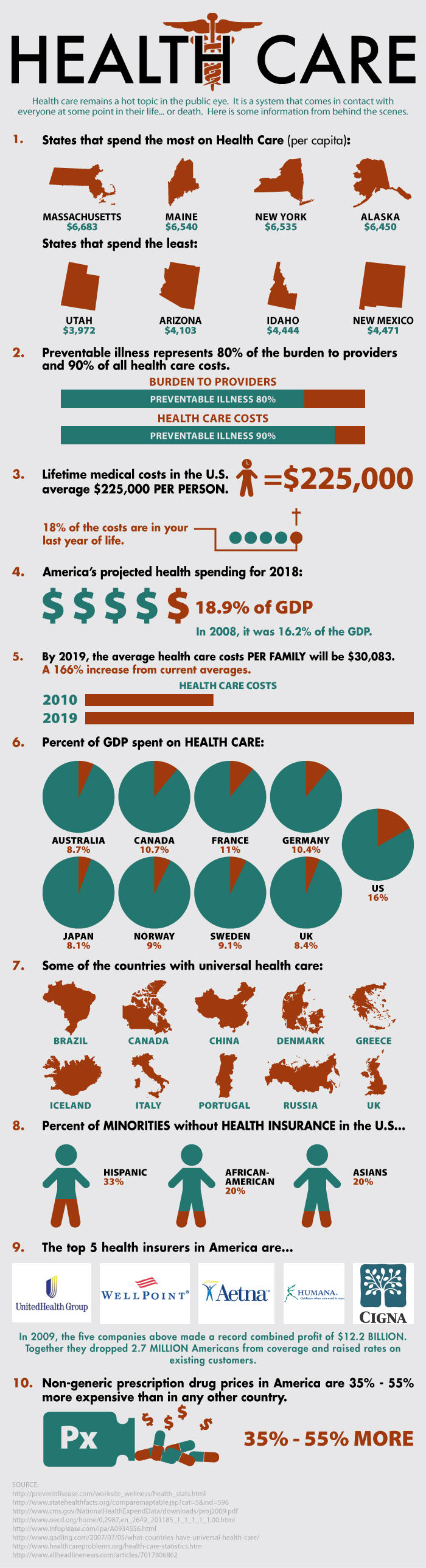 Healthcare Statistics and Average Costs