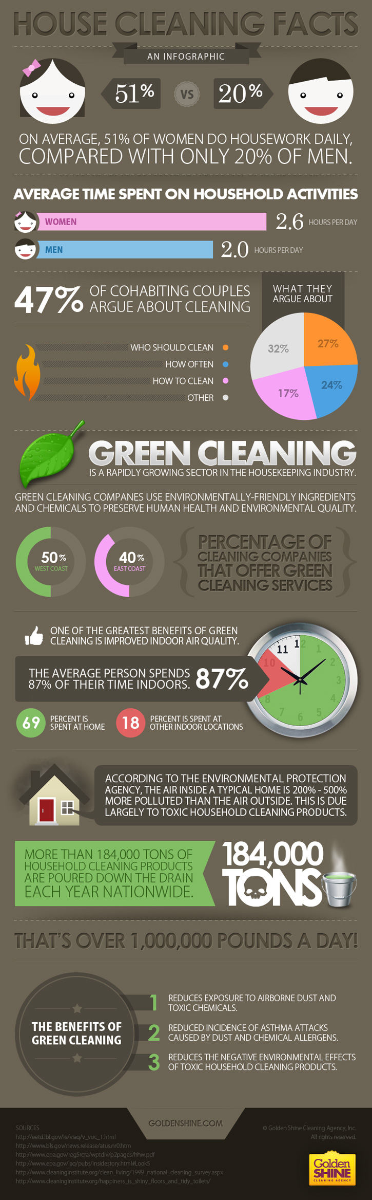 House Cleaning Facts and Green Cleaning