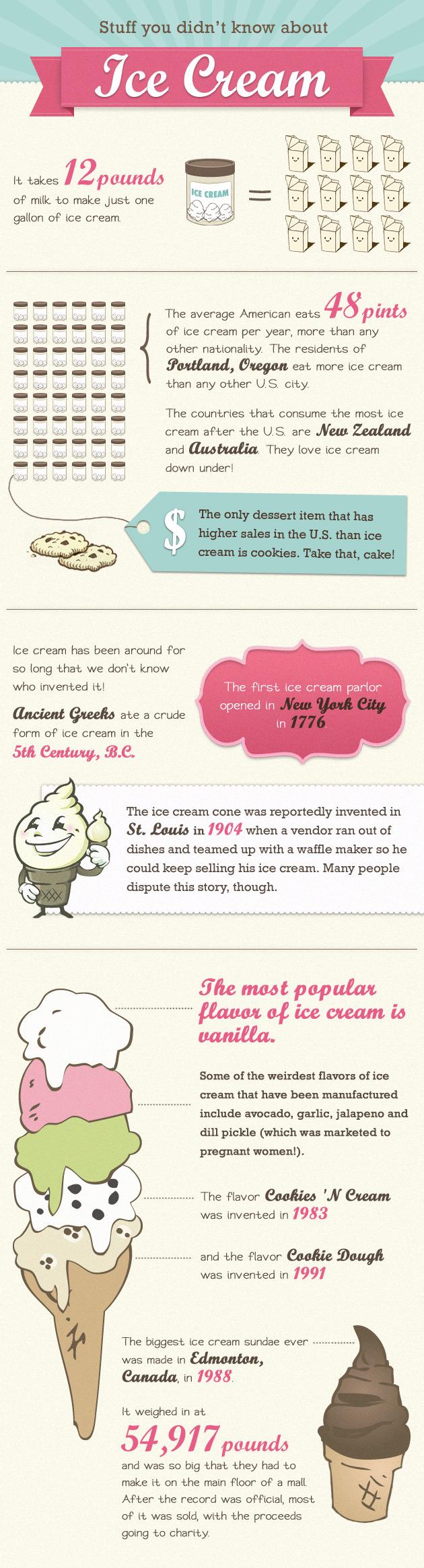 Ice Cream Industry Statistics