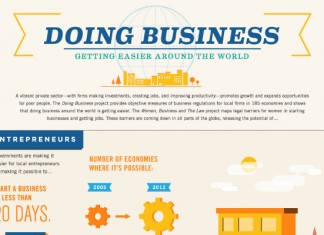 Importance of International Business and Globalization