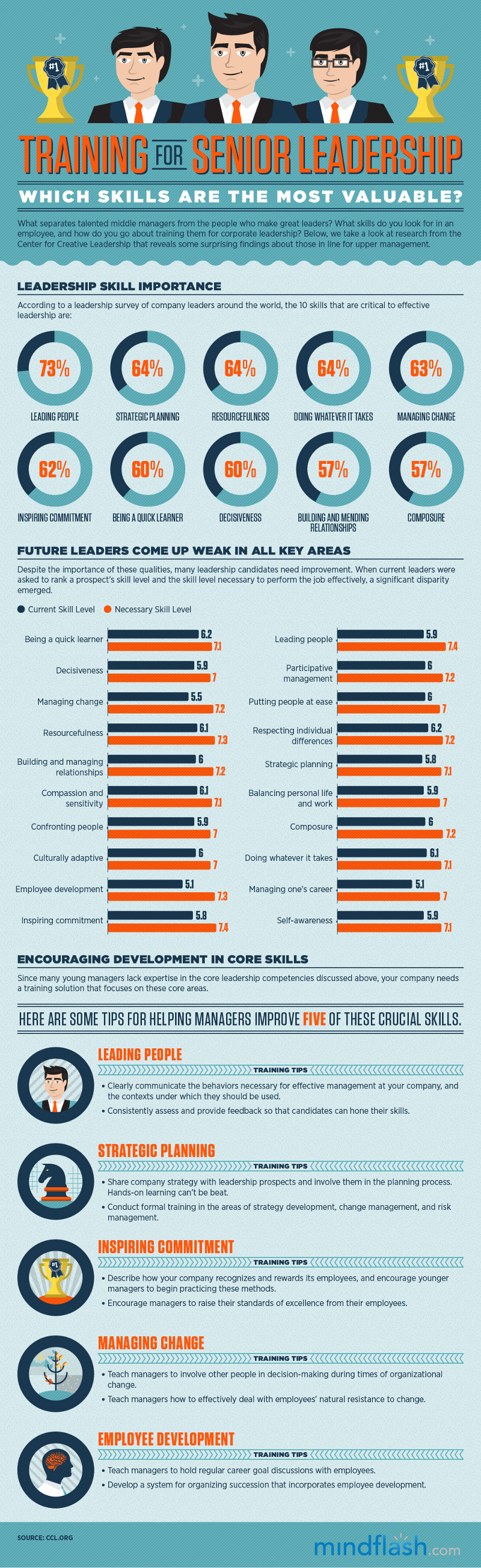 the importance of leadership skills in companies and different ways of teaching leadership to employ He number one reason most companies do not have a leadership culture is their current leadership  skills are important  in different ways.