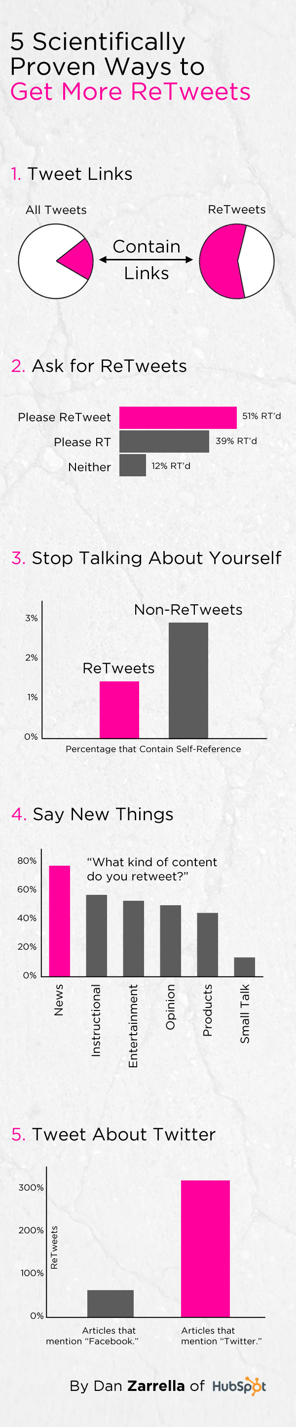 5 Ways to Increase Your Number of Twitter Retweets