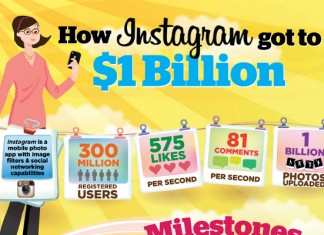 Instagram Statistics and Company Timeline