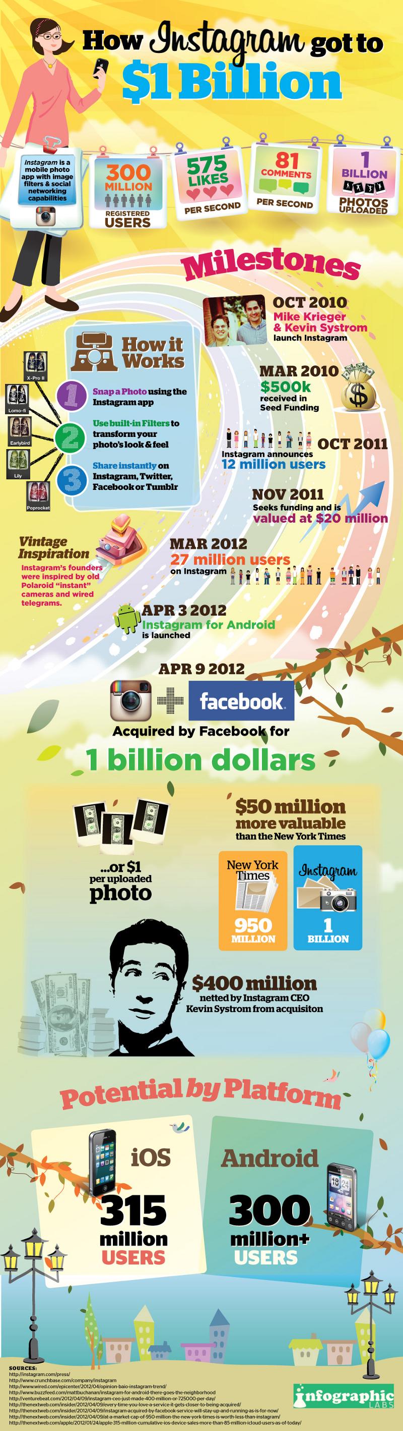 Instagram Statistics and Company Timeline