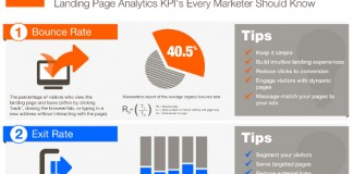 Landing Page Conversion Rate Key Statistics