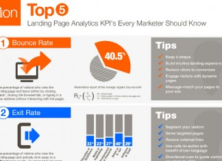 Landing Page Conversion Rate Key Statistics