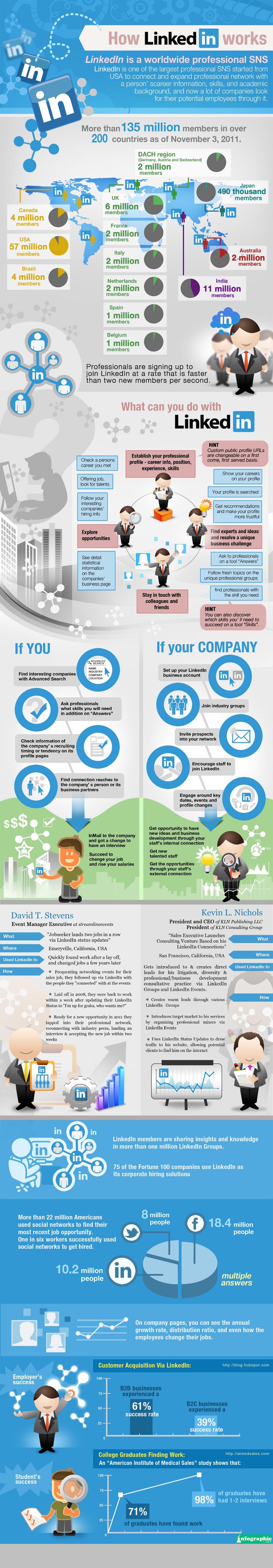 17 LinkedIn Company and Business Profile Tips