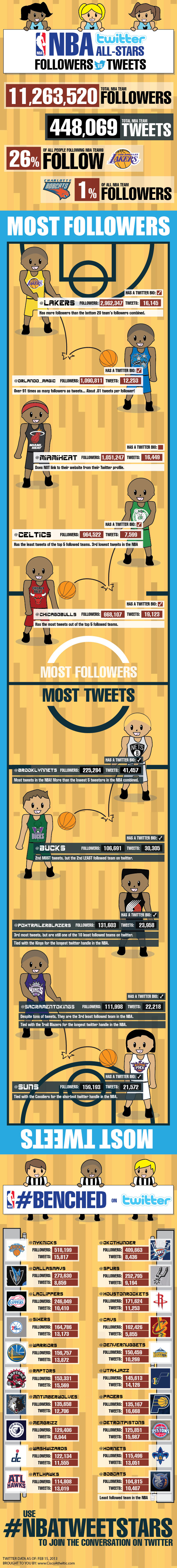 List of the Most Followed NBA Teams