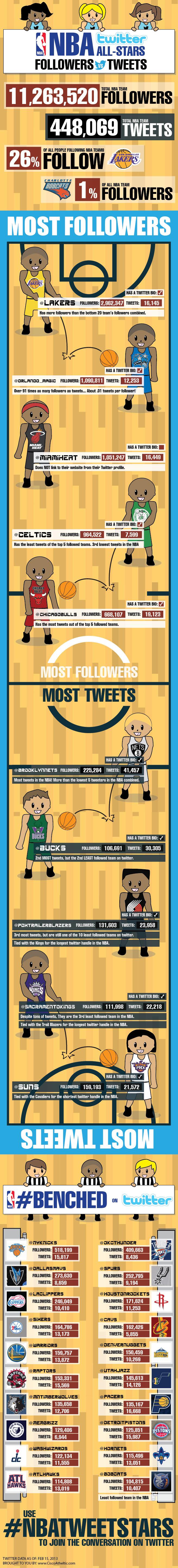 List of the Most Followed NBA Teams
