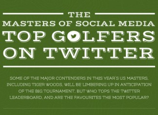 Most-Followed-PGA-Golfers