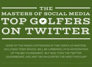 Most-Followed-PGA-Golfers