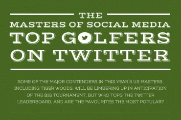 Top 10 Most Followed PGA Golfers on Twitter