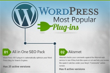 Top 30 Most Popular WordPress Plugins for Your Blog