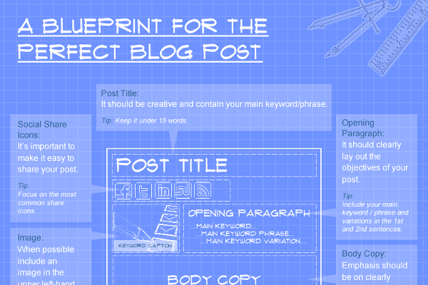The Perfect Blog Post Template for Writing the Best Blog Posts