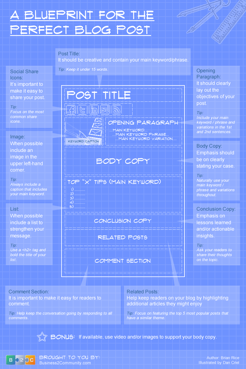 Perfect Blog Post Template The Perfect Blog Post Template for Writing the Best Blog Posts