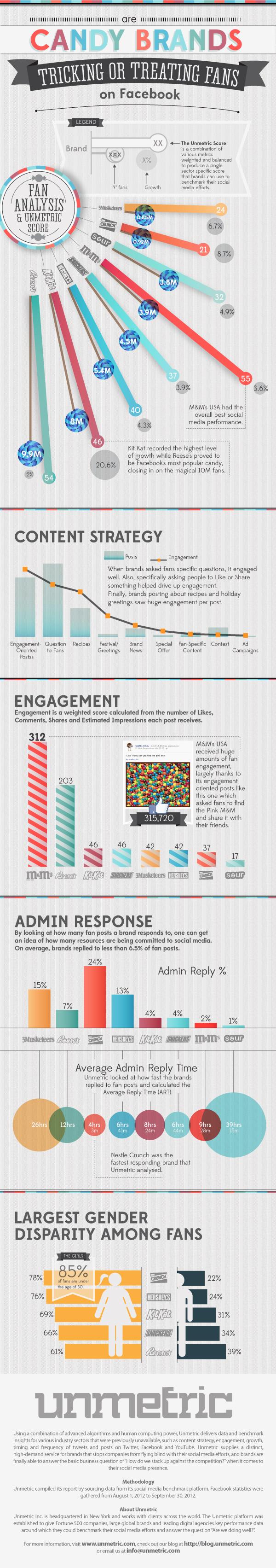 Popular Candy Brands on Social Media