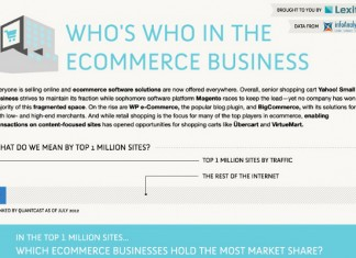 List of the Most Popular Shopping Cart Software for Online Stores