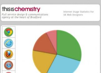 Screen Resolution Statistics for Mobile Smartphones, Tablets and Desktops