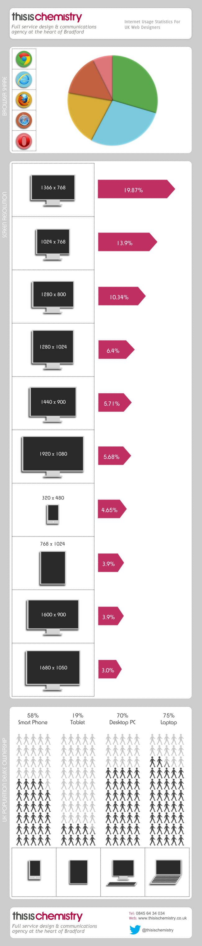 Screen Resolution Statistics for Mobile Smartphones, Tablets