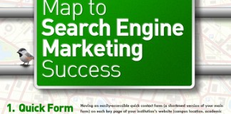 Search Engine Marketing Integration Trends