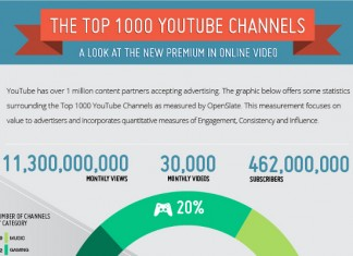 Statisitics on the Top 100 Most Subscribed YouTube Channels