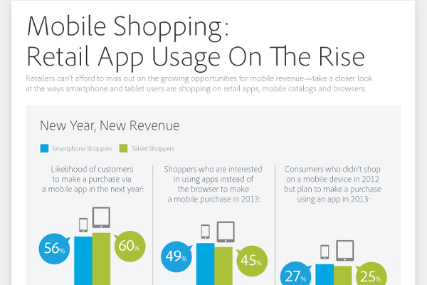 Tablet and Smartphone Statistics on Shopping and Buying