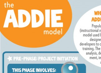 The-ADDIE-Model-Template-Diagram-with-Examples