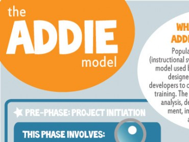 The ADDIE Model Template Diagram with Examples