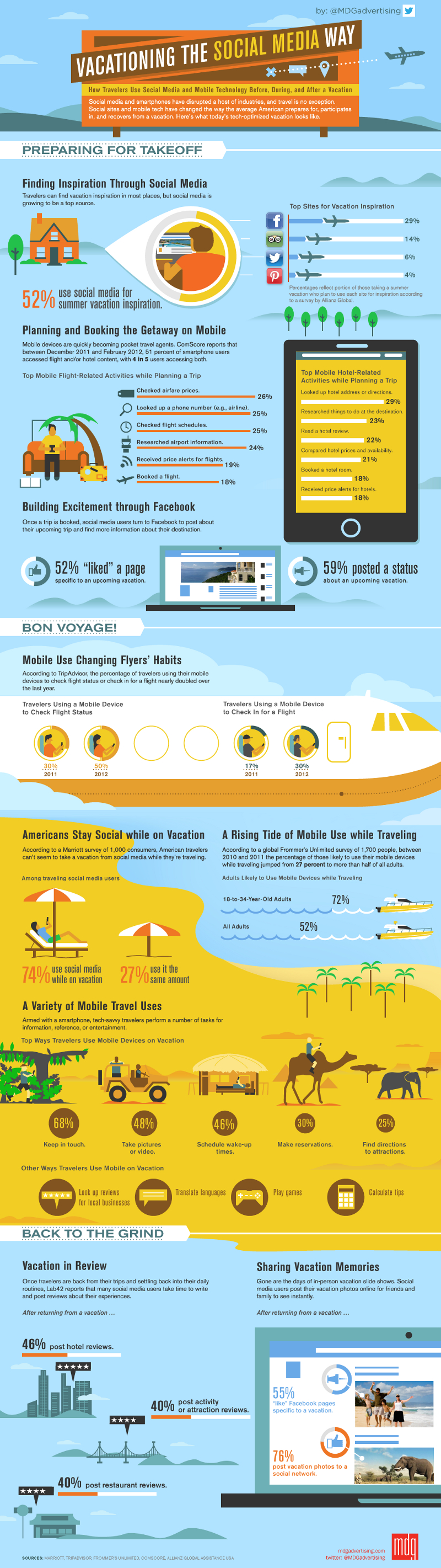 Travel-Industry-Impact-On-Social-Media