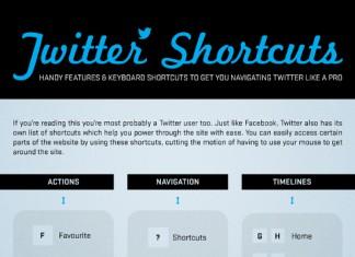 Top 23 Twitter Keyboard Shortcuts
