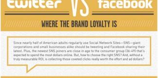 Twitter vs. Facebook Marketing and Advertising Statistics