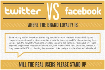 Twitter vs. Facebook Marketing and Advertising Statistics