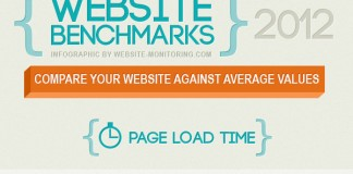 Acceptable Web Page Load Times by Country and Industry