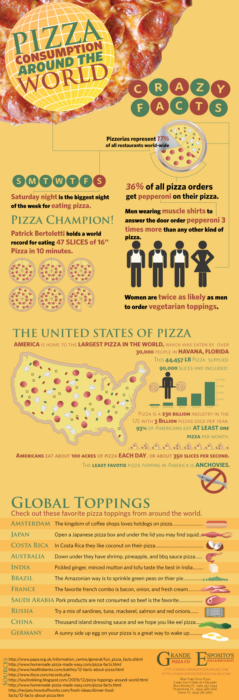 World Pizza Consumption Statistics
