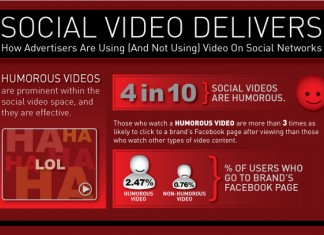 Social Video and YouTube Video Statistics on Engagement