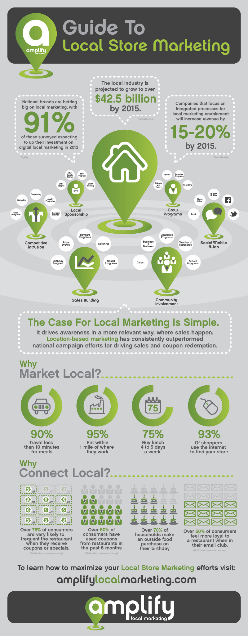 A Guide to Local Store Marketing
