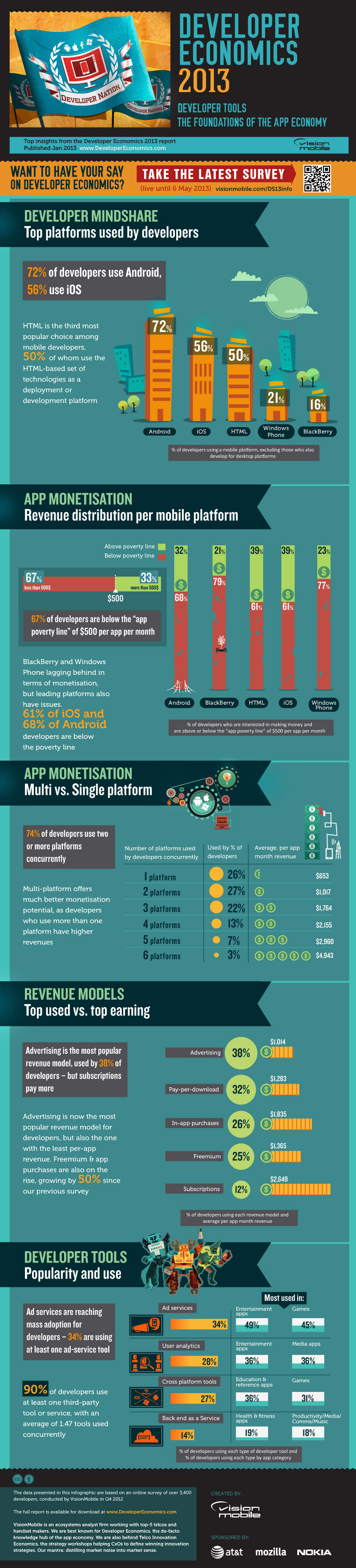Android App Store Revenue Split and Mobile App Advertising Revenue Stats