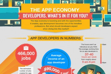 App Developer Store Fees for Apple, Facebook, Android and Chrome