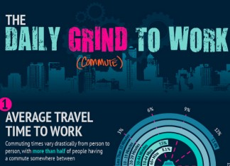 What is the Average American Commute Time to Work