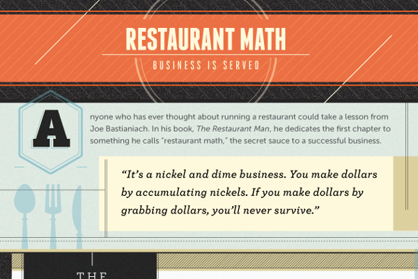 Average Restaurant Profit Margin and Restaurant Operating Expenses