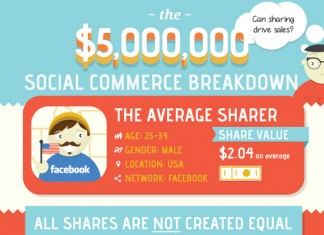 Dollar Value of Best Social Sharing Sites for Each Social Share