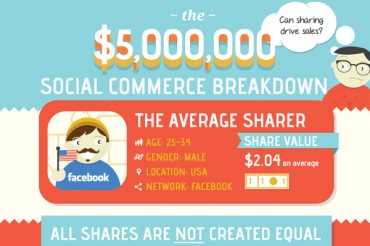 Dollar Value of Best Social Sharing Sites for Each Social Share