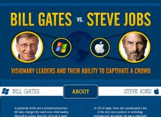 Bill Gates vs. Steve Jobs Infographic