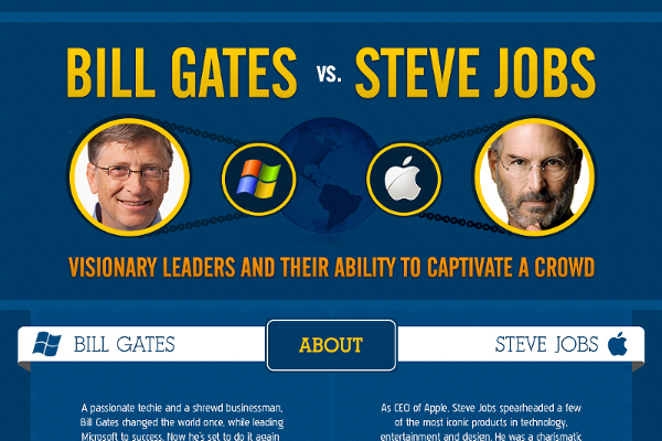 Social Learning Infographic likewise Bill Gates Vs Steve Jobs Infographic additionally Big Mac as well Wearable Technology Inches Even Closer To Being The Norm likewise Menu. on apple infographic