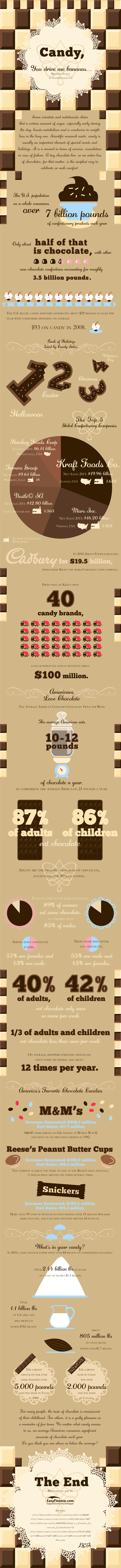 Candy Industry Statistics Cute Candy Bar Sayings and Clever Quotes