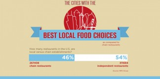 Top 20 Cities to Start a Local Independently Owned Restaurant In