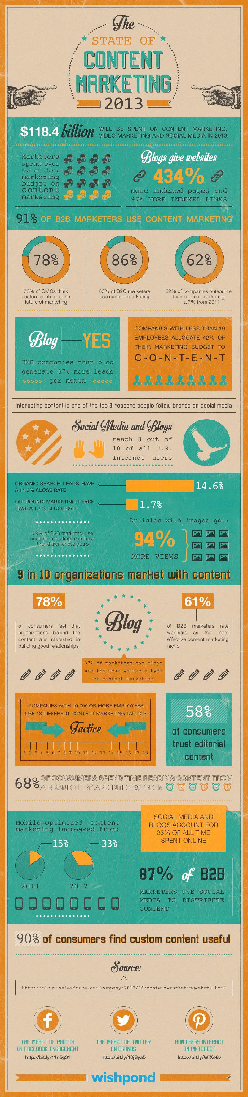 25 Astonishing Content Marketing Statistics and Trends