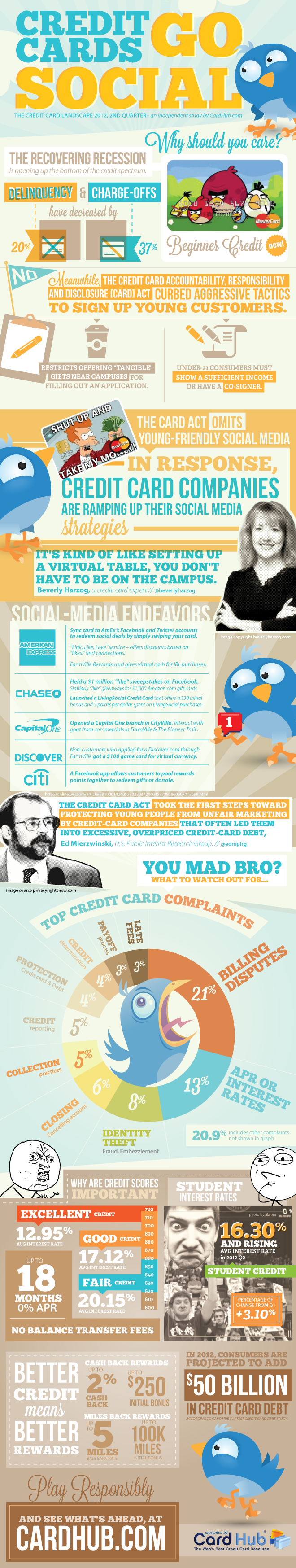 Credit-Cards-and-Social-Media-Marketing