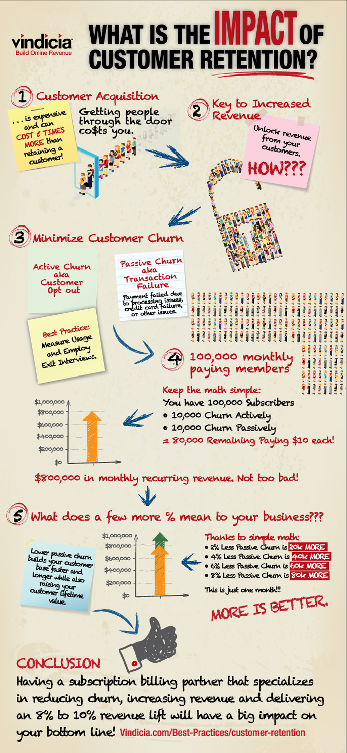 Customer Retention Methods and Consumer Retention Strategies