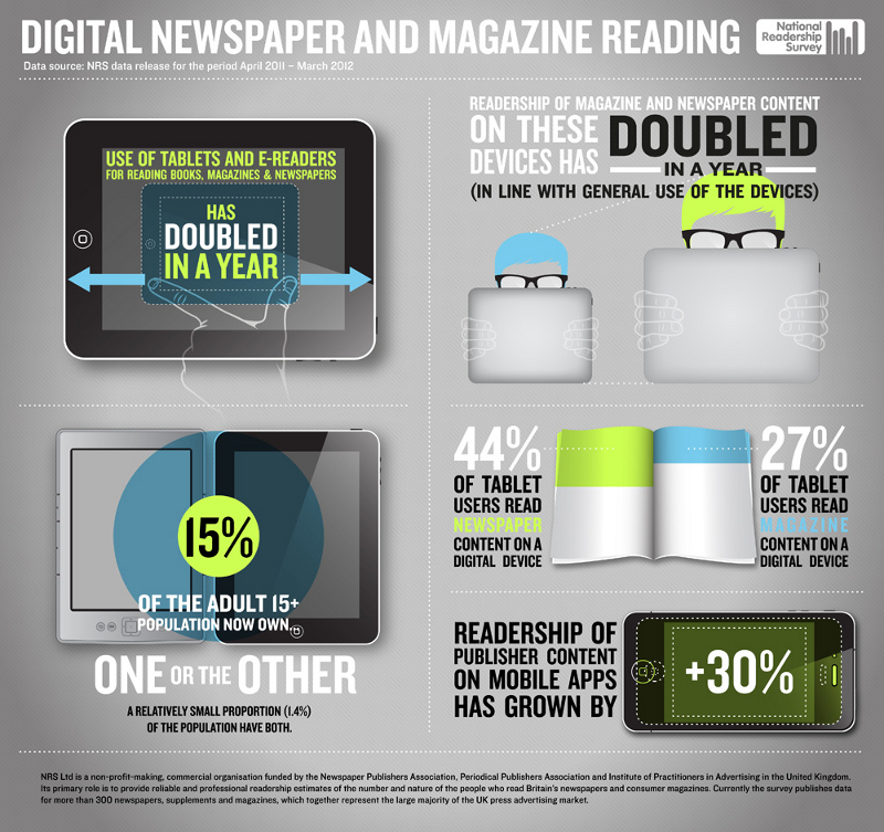 Digital Reading for Newspapers vs Print